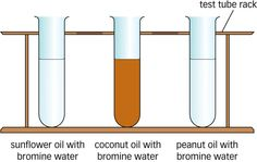Saturated and unsaturated oils in bromine water.