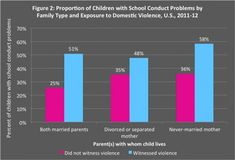Chart showing how income is affected by parent categories. Source: Zill, N. (2014). Analysis of public use microdata file from 2011-12 National Survey of Children's Health, National Center for Health Statistics, U.S. Centers for Disease Control and Prevention.