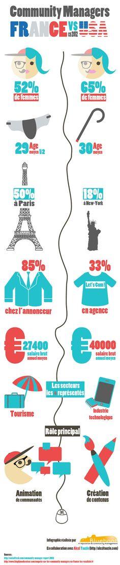 Quelles différences entre les community managers français et américains ? Les américains créent du contenu, les français animent des communautés. Plus d'informations dans cette infographie Blueboat relayée par FrenchWeb