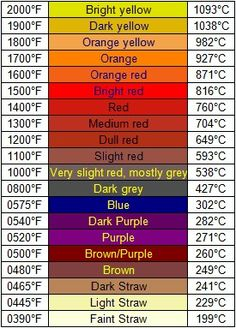 The temperature of steel based on color.