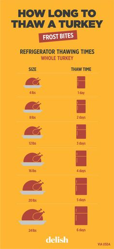 There's no shame in picking up a frozen turkey for the big meal, but thawing it must be taken into consideration when planning out the timeline. Luckily, delish has a simple, helpful graphic to help you figure out exactly when you should move your turkey from the freezer to the fridge.