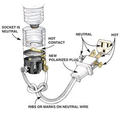 Wiring a Plug: Replacing a Plug and Rewiring Electronics . Wire plugs correctly to maintain polarity (and safety!), that is, the correct path Wiring A Plug, Home Electrical Wiring, Electrical Projects, Electrical Outlets, Lamp Cord, Lamp Socket, Do It Yourself Design, Diy Lampe, Home Fix