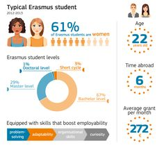 Su tre milioni di studenti partiti dal 1987 a oggi, più di un quarto di coloro che ha preso parte all'Erasmushanno incontratoil proprio partner durante lo scambio del programma di studio tra Paesi europei. E da queste unioni sono nati un milione di cittadini europei.