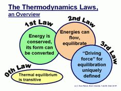 do gooders we have a lot to learn from Thermodynamics and Ironman competitors. Mm-hm yes we do! Physics Laws, Physics 101, Advanced Physics, Physics Concepts, Physics Formulas, Physics Notes, Physics And Mathematics, Ap Chemistry, Chemistry Lessons