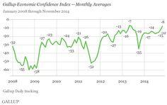 U.S. Economic Confidence Index at 17-Month High.