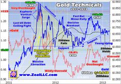 Gold has suffered a tough slog lately, unable to advance despite central banks aggressively inflating their money supplies all over the world.  Seeing gold stu