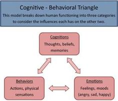 Simple explanation of cognitive-behavioralism.
