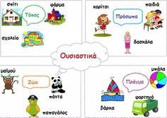 Ουσιαστικά - πίνακας Greek Language, Kids Corner, Home Schooling, Speech Therapy, Book Activities, Elementary Schools, Grammar, Preschool, Classroom