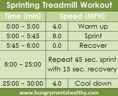 Good sprinting workout for gym!
