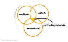 design thinking em português - Pesquisa Google