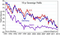 And it's not just the U.S. that is in trouble, according to market expectations. As the above chart shows, sovereign yields in the U.S. and Germany are converging on the yields of that paragon of miserably slow growth, Japan. The market is behaving as if the world's major developed countries are going to be experiencing the same stagnate growth as Japan , which has suffered zero net growth since the end of 2006