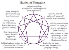EnneagramWork - The Emotional Habits of the Nine Personality Types