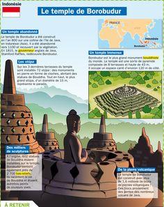 Fiche exposés : Le temple de Borobudur - Indonésie