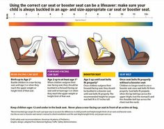 This graphic explains when to use a car seat, booster seat or seat belt. REAR-FACING CAR SEAT: Birth up to (at least) Age Forward Facing Car Seat, Rear Facing Car Seat, Booster Seat Requirements, Car Seat Guidelines, Car Seat Ages, Booster Car Seat, Kids Seating, Child Safety, Family Safety