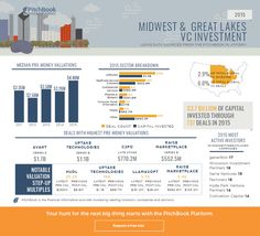 Visualizing 2015 U.S. VC activity in the Midwest | PitchBook News