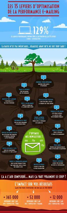 15 leviers d'optimisation de la performance e-mailing #infographie #digital