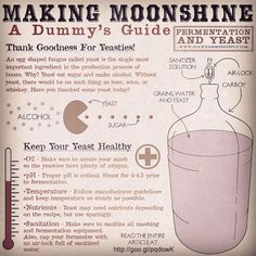 Yeast have a big impact the flavor and aroma of whiskey and moonshine. Choosing the right type and treating them right is important. This article covers basics. Copper Moonshine Still, How To Make Moonshine, Making Moonshine, Sweet Feed Moonshine Recipe, Moonshine Recipes Homemade, Homemade Wine Recipes, Homemade Alcohol, Homemade Liquor, Wine And Liquor