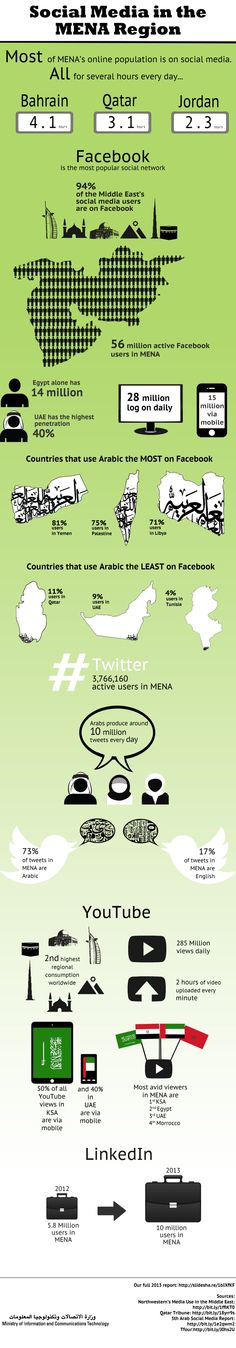Infographic #SocialMedia in the Middle East by ictQATAR via slideshare #MIP