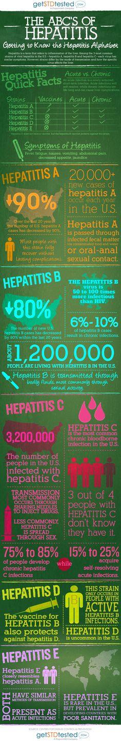 """The ABCs of Hepatitis"" infographic"