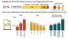 Apple in the workplace