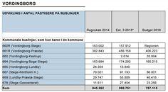 I 2014 var der 163.684 påstigere på buslinje 664, som er hovedlinjen på Bogø. Fra bilag til Vordingborg Kommunes Teknik- og Miljøudvalgs møde den 2. marts 2016.