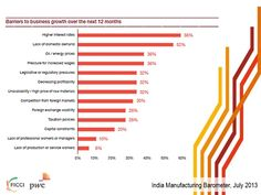 Barriers to manufacturing business growth over the next 12 months