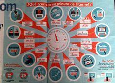 ¿Qué ocurre en un minuto de Internet? Infografía de Alberto García en @abc_es