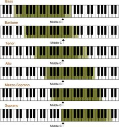 Singable Compass for each Voice Type
