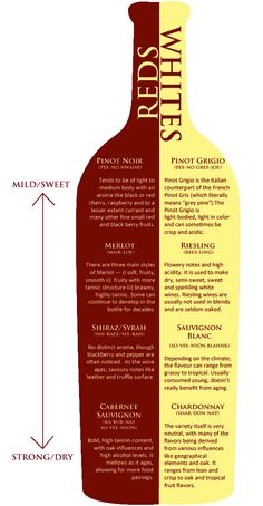 Wine Chart: Reds & Whites // Dry to Sweet