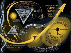 Week 5: Visual Review - Crystallizing