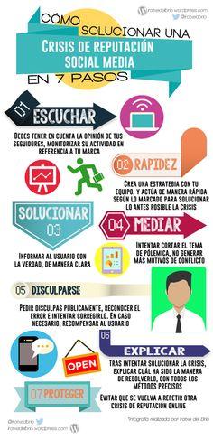 Cómo superar una crisis de reputación social media en 7 pasos   Iratxe Del Brio