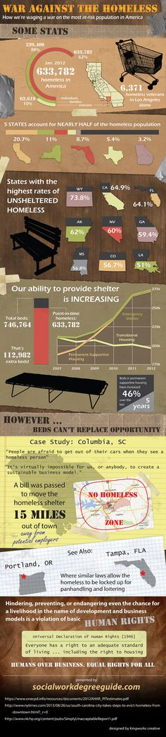 This infographic paints a rather negative picture of homelessness and attitudes to it in America.
