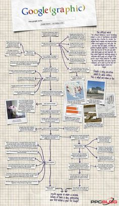 How Google Works: Overview of the Powerful Search Engine #infographic
