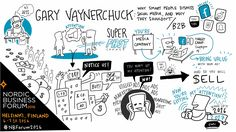 Visual notes from speaker Gary Vaynerchuk's presentation at Nordic Business Forum 2016.