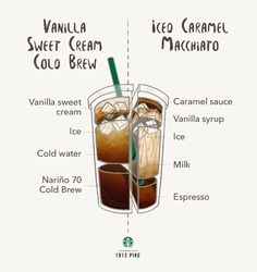 Compare the flavors of two different iced coffee drinks – Vanilla Sweet Cream Cold Brew and Iced Caramel Macchiato. Iced Coffee Drinks, Coffee Drink Recipes, Starbucks Recipes, Starbucks Drinks, Starbucks Coffee, Tea Recipes, Coffee Barista, Coffee Menu, Coffee Shops