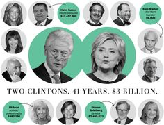 A look at Bill and Hillary Clinton's fundraising methods, from Little Rock to Washington and then across the globe.