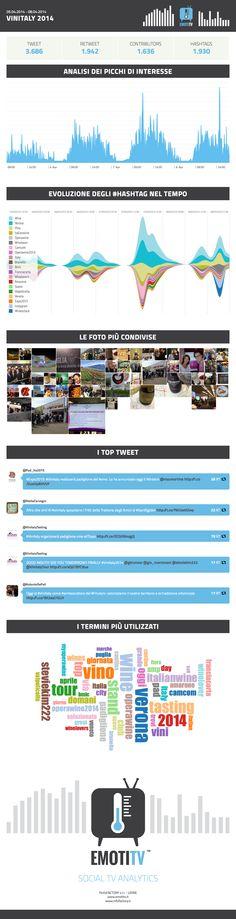 Vinitaly 2014 apre le porte a Twitter #EmotiTV #infoFACTORY