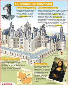 Le château de Chambord French Teacher, Teaching French, Renaissance, French Education, French Classroom, French Resources, French History, French Language Learning, History Teachers