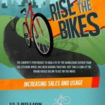 Rise of the Bikes: Bicycle Commuting Infographic