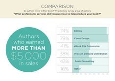 Book Baby Official Self-Publishing Survey Report (2017)