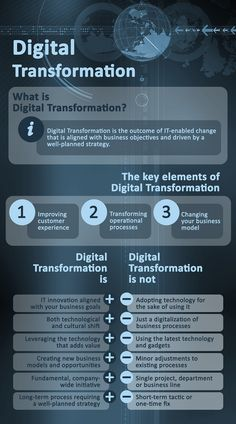 Digital transformation is about making a profound change in an organization using technology. Here is a guide to your digital transformation journey. Innovation, Ms Project, Change Management, Project Management, What Is Digital, Servant Leadership, Lean Six Sigma, Job Interview Tips, Business Analyst