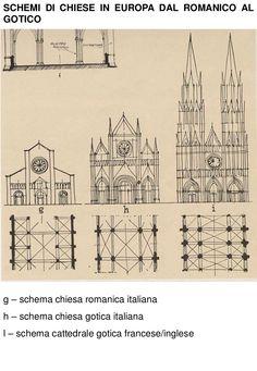 SCHEMI DI CHIESE IN EUROPA DAL ROMANICO ALGOTICOg – schema chiesa romanica italianah – schema chiesa gotica italianal – schema cattedrale gotica francese/ingle…