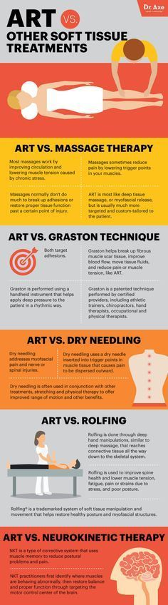 Active release technique vs. other soft tissue techniques - Dr. Axe http://www.draxe.com #health #holistic #natural