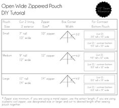 Noodlehead   open wide zippered pouch tutorial size chart
