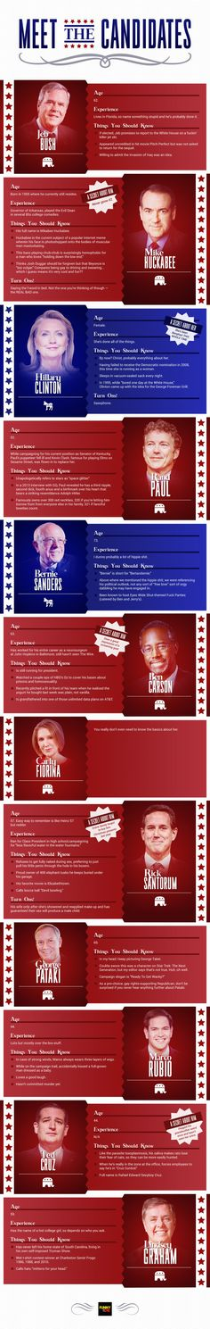 Meet the 2016 Presidential Candidates: Get the very important facts you need to make a very informed decision.