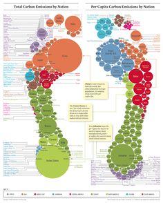 CO2 Fussabdruck von verschiedenen Ländern.
