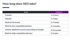 Did you know...??  #seo #google #digitalmarketing #onlinemarketing #seoagentur #seoagenturwien #suchmaschinenoptimierung #suchmaschinenmarketing Workshop, Did You Know, 12 Months, Success, Day, Google, Search Engine Marketing, Search Engine Optimization, Things To Do