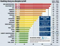 Ranking firm ubezpieczeniowych RZU