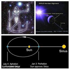 """By @illuminaticongo """"The Sirius connection to our 365 day calendar and how January 1st is actually aligned with #SIRIUS. The Sirius system is directly """"upstream"""" of our solar system within the galactic arm of our Milky Way Galaxy. Because of this we now know that the polarized energies of Sirius do indeed wash over us. Modern science is yet to discover if this vast current of highly charged particles affects solar activity or life on Earth .  By coming directly towards us Sirius creates an…"""