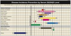 Disease Incidence Prevention by Serum Levels of 25(OH) Vitamin D Levels.
